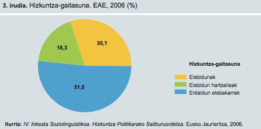 Euskal Atonomia Erkidegoan