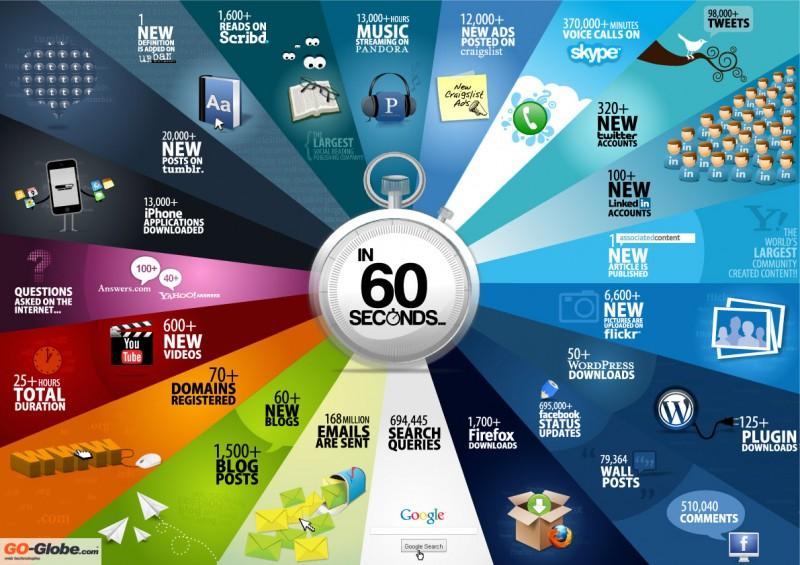 60 segundo interneten
