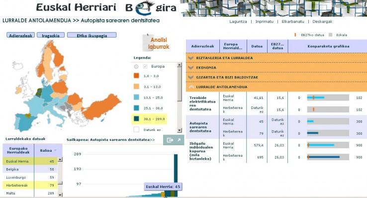 Autopista sarearen dentsitatea Euskal Herrian