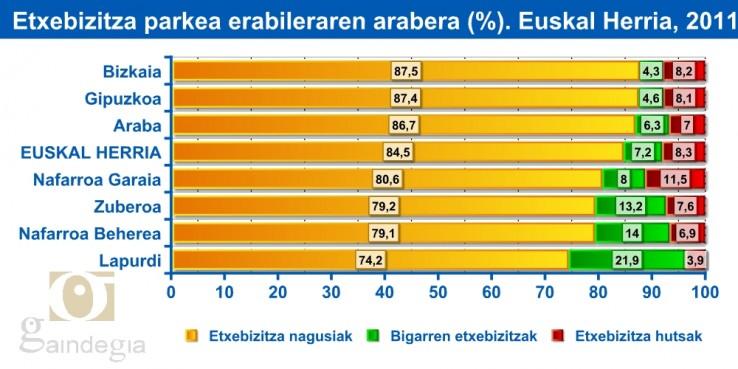 Etxebizitza parketa erabilerarean arabera (%). Euskal Herria, 2011