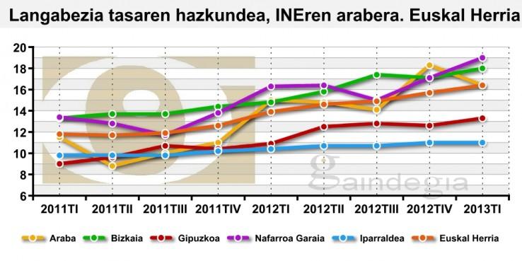 237.243 langabetu Euskal Herrian, 7.200 gehiago hiru hilean (+0,7)