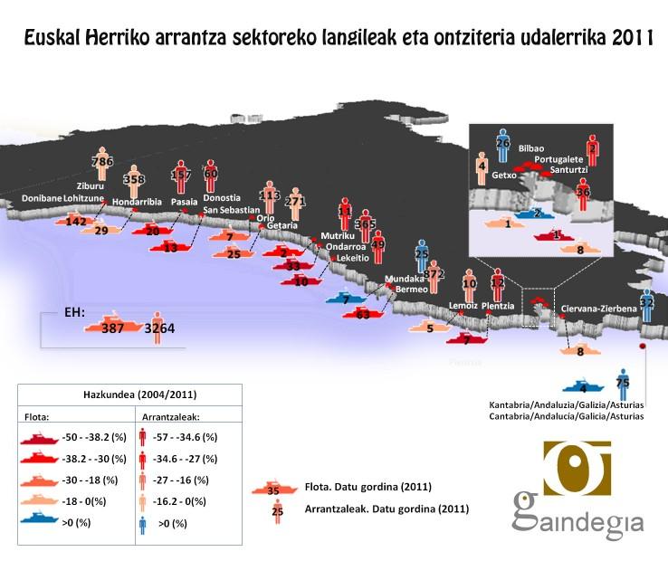 Euskal Herriko arrantza sektorea