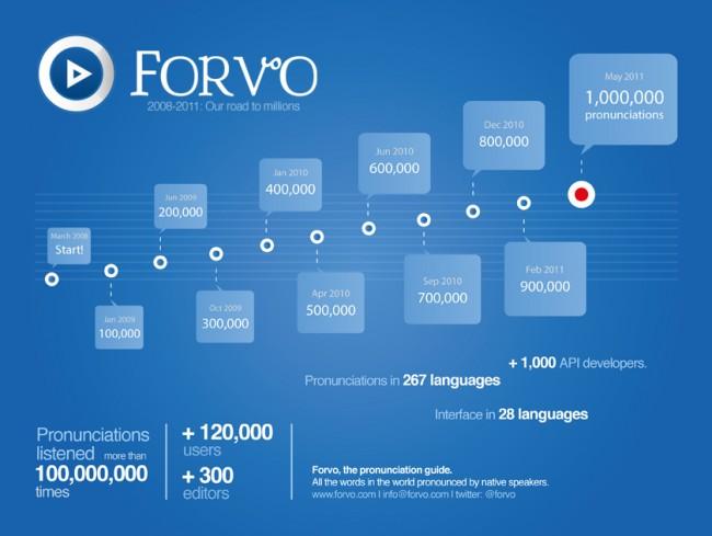 forvo 2008 2011