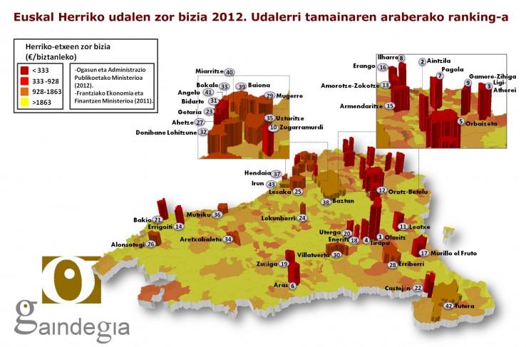 Euskal Herriko udalerrien zor bizia 2012n