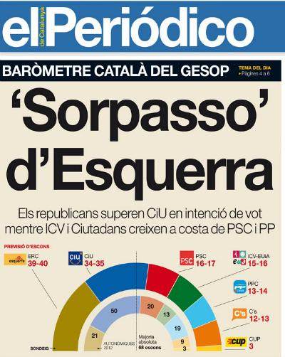 Kataluniako hauteskundeak ERCk irabaziko lituzke, El Periodico-ren inkestaren arabera