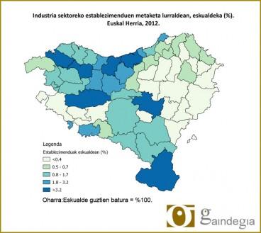 Industriaren banaketa Euskal Herrian
