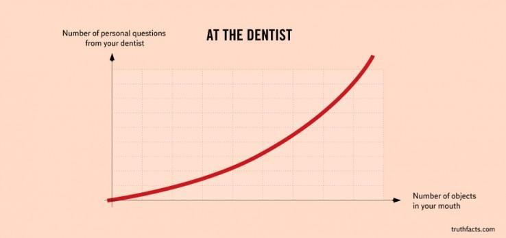 Eguneroko egiak grafikotan
