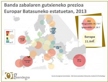 Internet prezioa Europan: Espainia bigarren garestiena