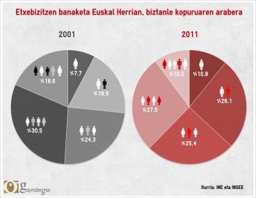 Bizikidetza ereduak Euskal Herrian