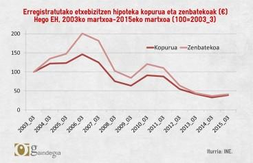 2006an baino %73 hipoteka gutxiago sinatzen dira egun