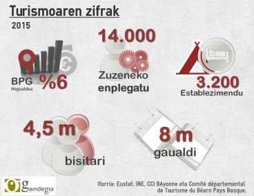 Turismoa ez da edozein jarduera ekonomikoa Euskal Herrian