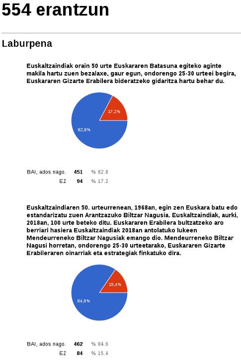 % 80a baino gehiago Euskaltzaindiak gidaritza hartzearekin ados