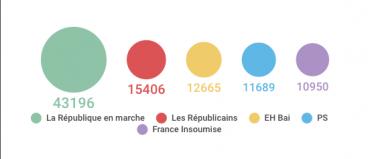 [Infogramak] Macron irabazle, EHBai hirugarren indarra