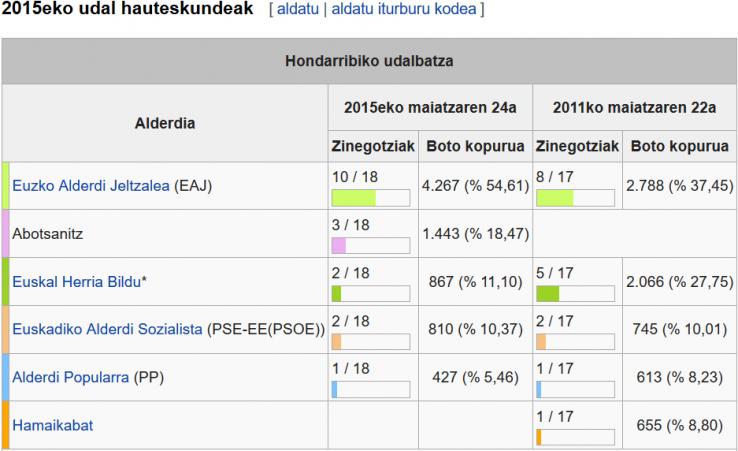 Iturria: wikipedia
