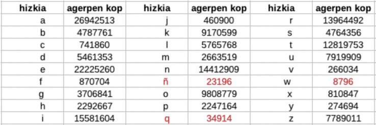 Zein da euskaraz gehien errepikatzen den hizkia eta zertarako erabili daiteke datu hori?