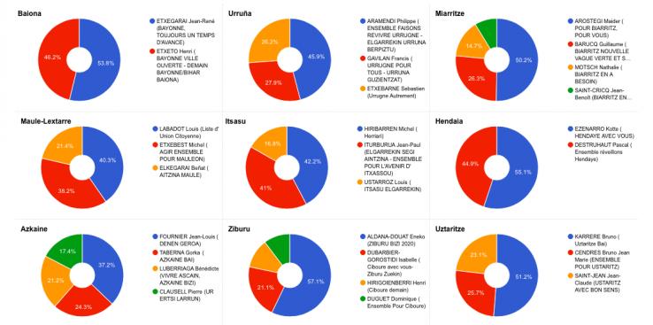 Hauteskundeen emaitzak Ipar Euskal Herrian