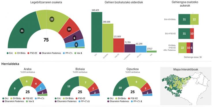 EAE hauteskundeak: egunkarien azalak eta emaitzak