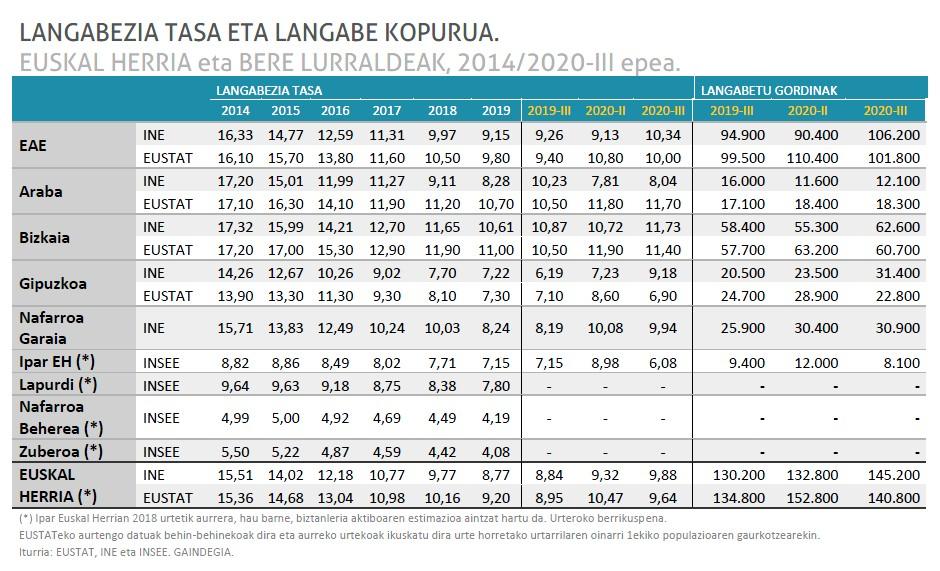 145.200 langabe Euskal Herrian