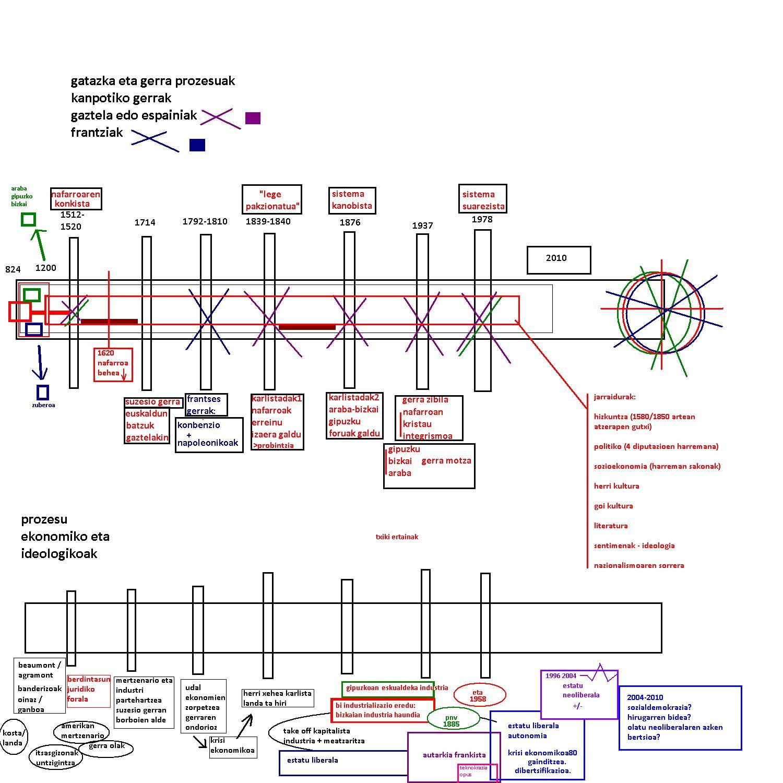euskal herria 824-2010, taula historikoa